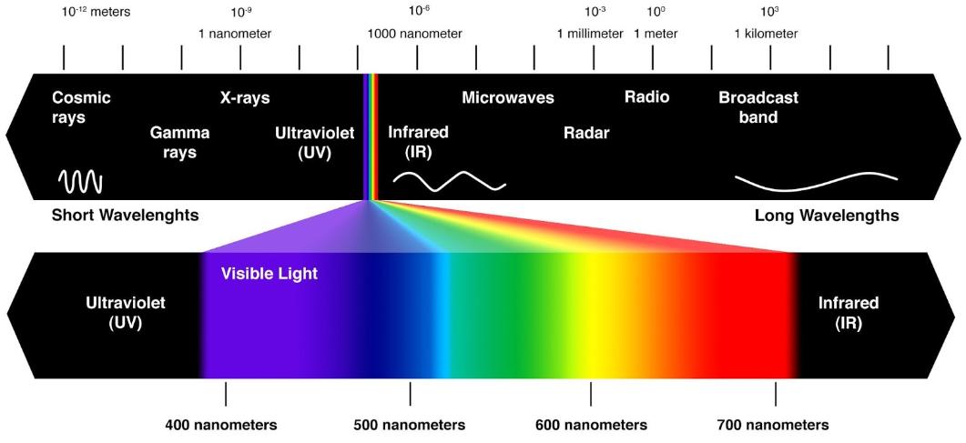 Concerning the light. Remote sensing basics